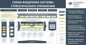 Cтратегический консалтинг. Анализ рынка услуг. Роль консультантов в процессе разработки стратегии схема внедрения системы стратегического управления
