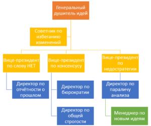 организационная структура шутка