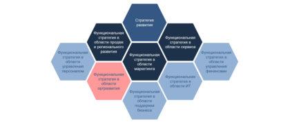 функциональная стратегия в области организационного развития управления