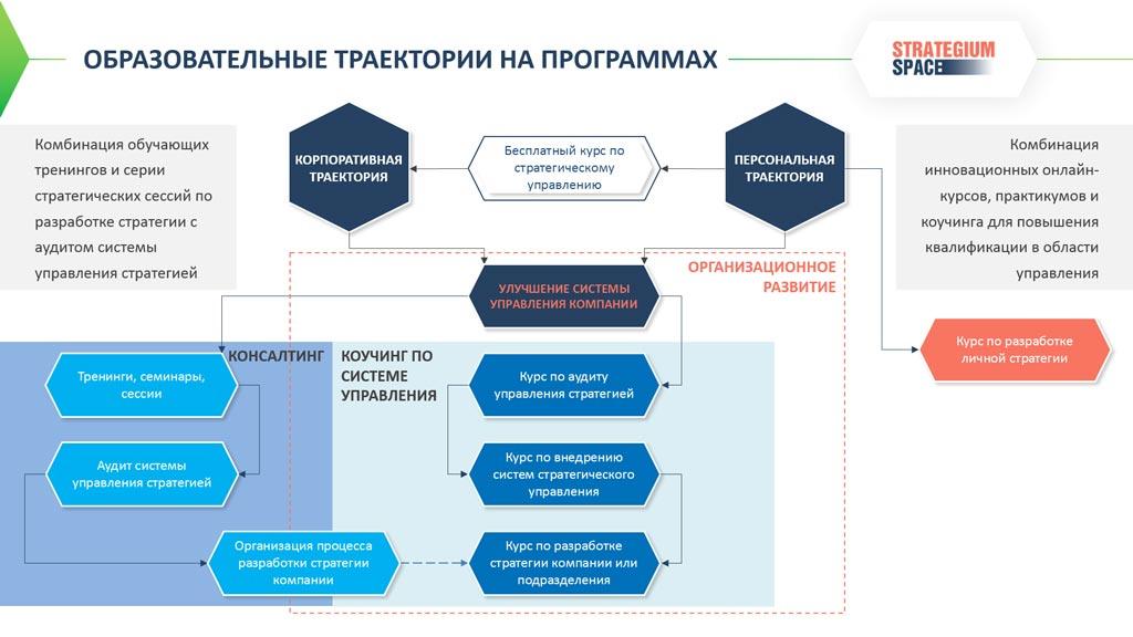 управление организационным развитием