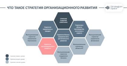 стратегия организационного развития компании