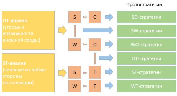протостратегии метод разработки