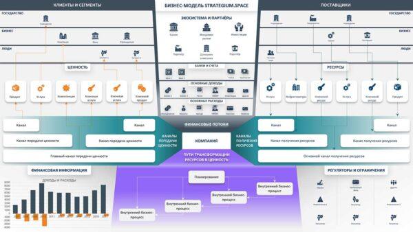 бизнес модель Рыцева