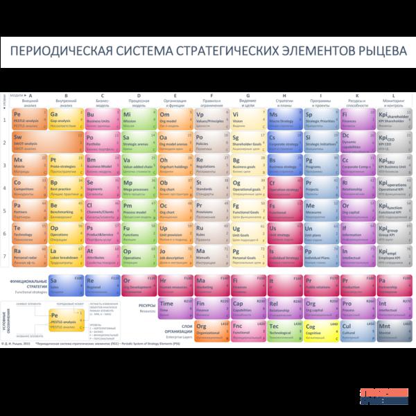 периодическая система стратегических элементов Рыцева