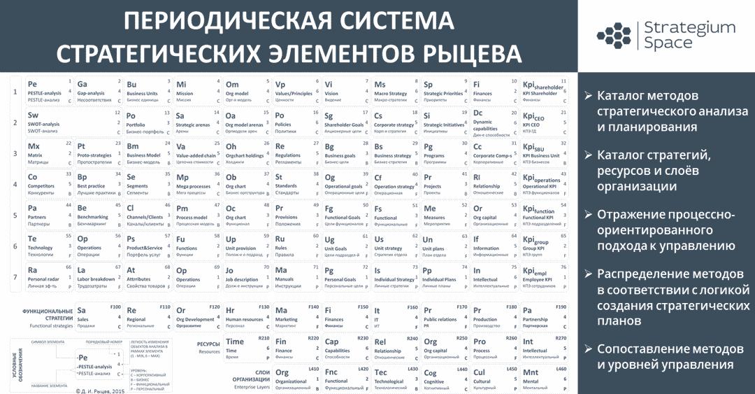 классификация методы разработки стратегии