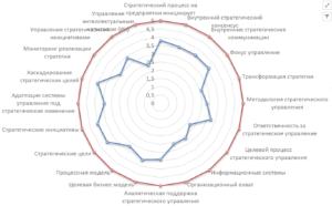 радарная паучковая диаграмма