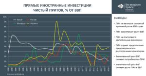 прямые иностранные инвестиции китай россия беларусь украина стратегиум спейс