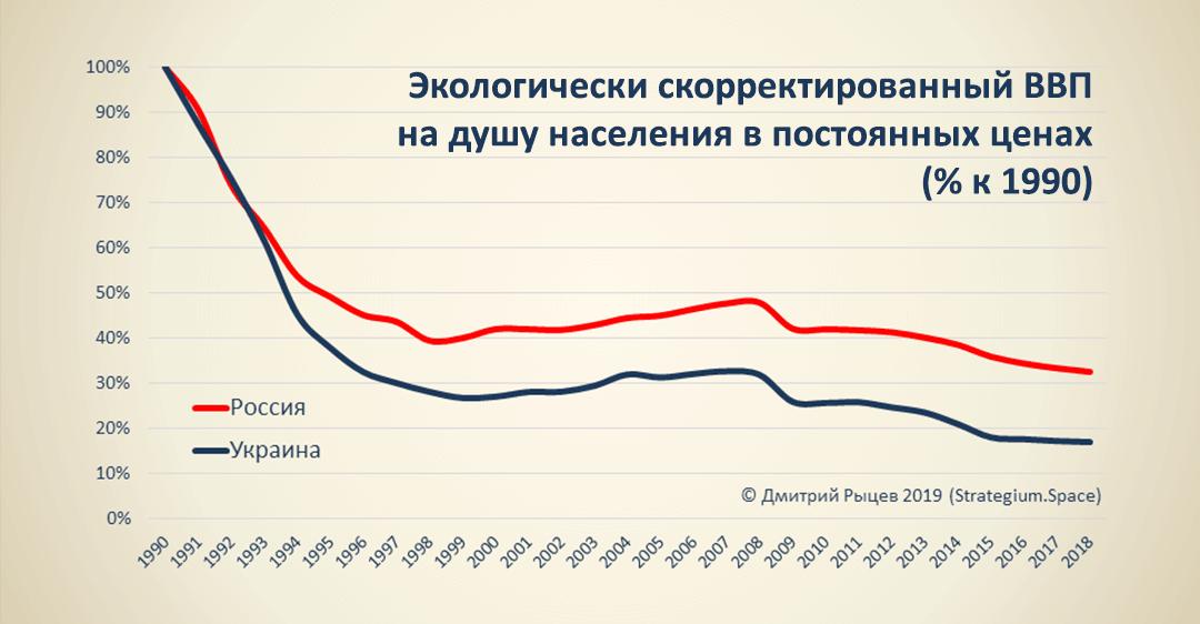 Экологически скорректированный ВВП на душу населения в постоянных ценах, % к 1990 Россия Украина
