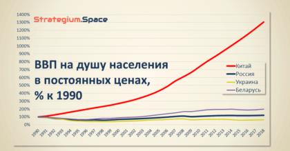 ввп на душу населения в постоянных ценах в % к 1990 году СССР Китай Россия Украина Беларусь