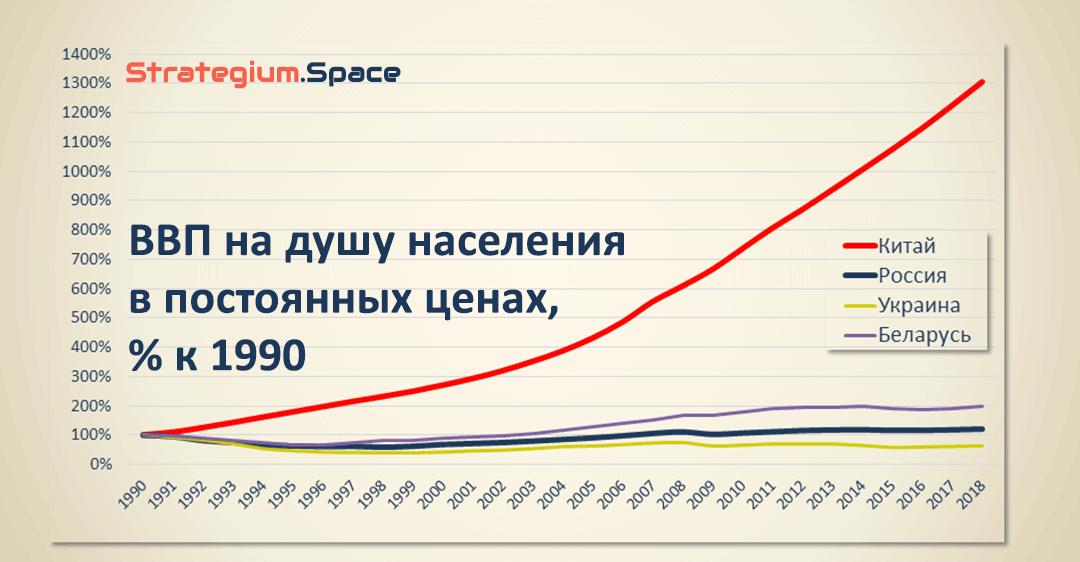 ВВП на душу населения в постоянных ценах, в процентах к уровню 1990 года