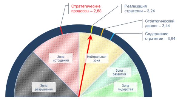 Strategium Space Score диаграмма