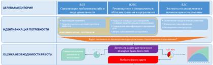 аудит стратегического управления strategium space score