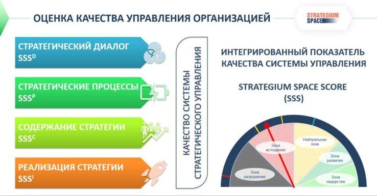 оценка качества управления организации