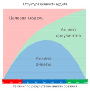 структура пользы аудита стратегического управления