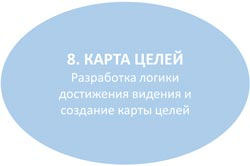 карта целей
