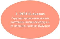pestle analysis анализ