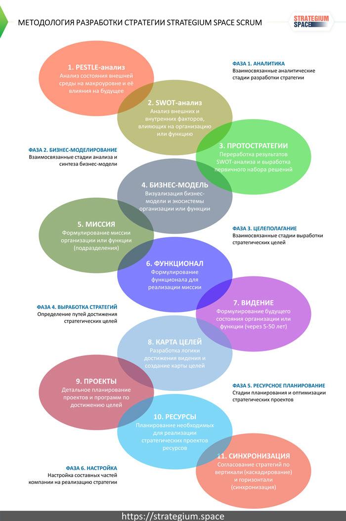 strategium space scrum состав этапов разработки стратегии