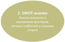 swot analysis анализ