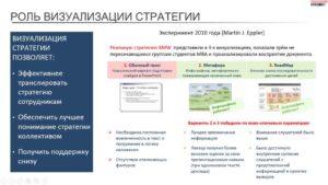 роль визуализации стратегии