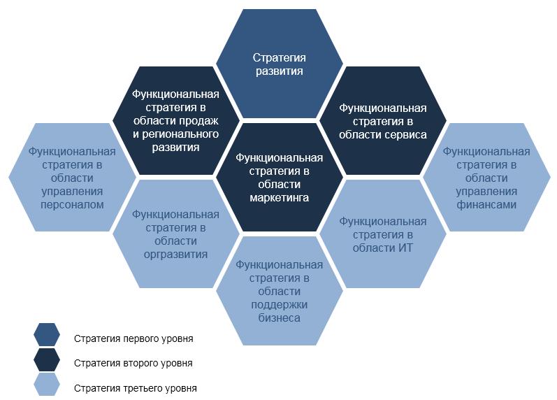 корпоративная бизнес и функциональные стратегии компании