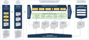 Новейшие методы управления Внедрение стратегического управления strategium space
