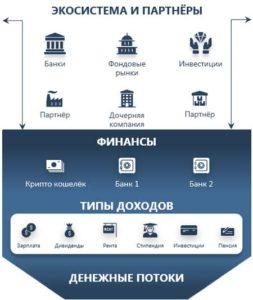 экосистема и партнеры бизнес-модель рыцева