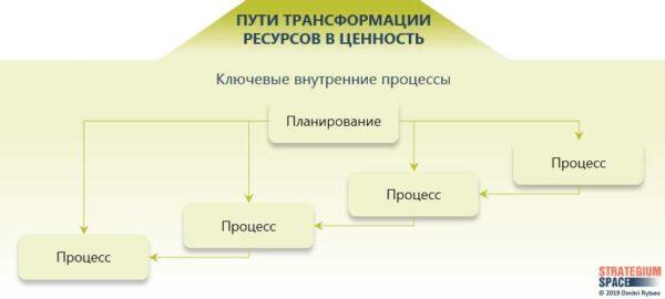 внутренние процессы для бизнес модели