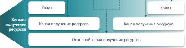 каналы получения ресурсов бизнес-модель