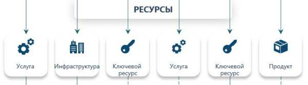 типы ресурсов для бизнес-модели