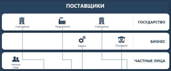 поставщики раздел бизнес-модели рыцева