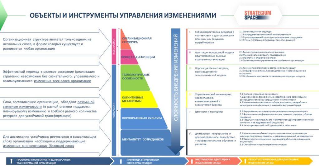 слои организации управление изменениями