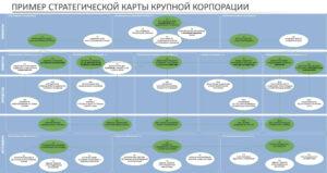 стратегическая карта пример компания