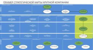 пример стратегическая карта