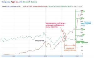 сравнение бизнес модели apple microsoft