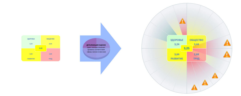 пример визуализации оценки по 4 проекциям и 20 сферам жизни