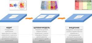 внедрение целевой модели стратегического управления после аудита