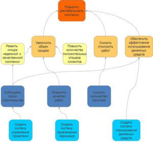 карта целей BSC