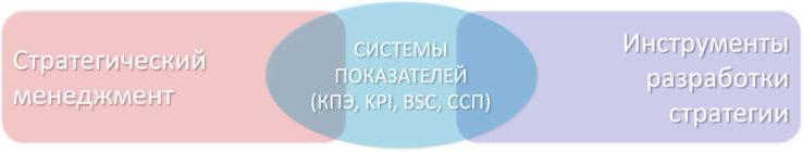 системы показателей и стратегический менеджмент и инструменты разработки стратегии