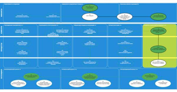 пример стратегической карты компании
