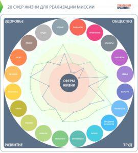 Сферы жизни человека: 20 пунктов для личной стратегии