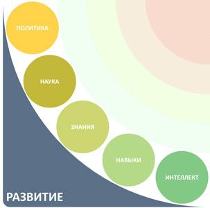 5 из 20 сфер жизни проекция развитие
