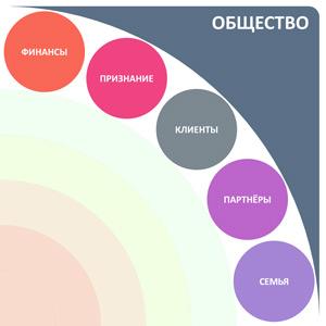 5 их 20 сфер жизни проекция общество