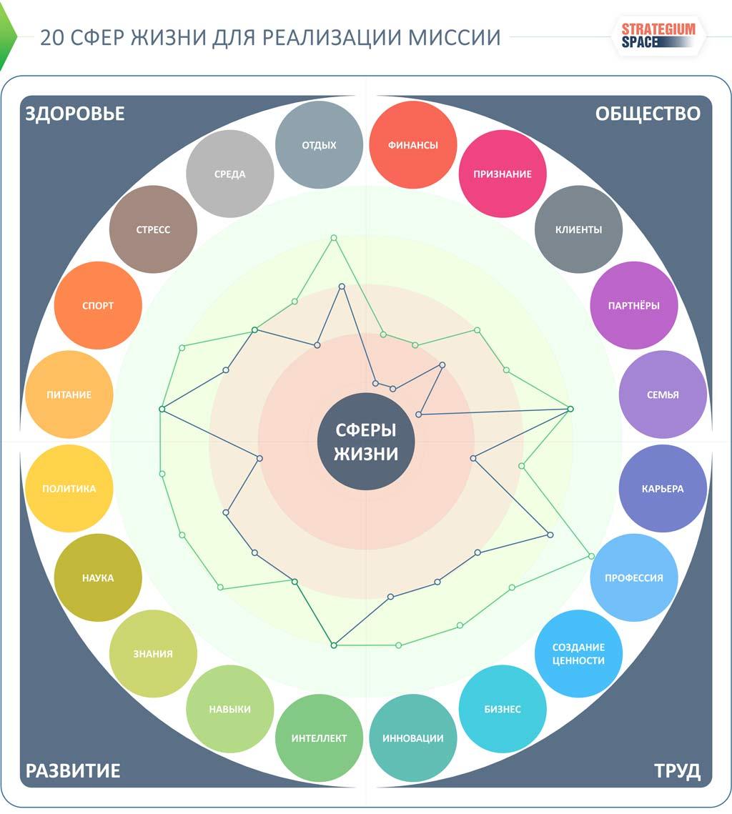 Сферы жизни человека: 20 идей для личной стратегии