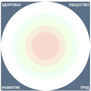 проекции личности