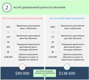 оценка добавленной стоимости от обучения рыцев дмитрий