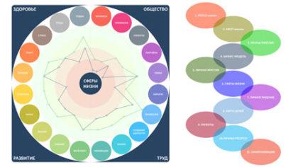 20 сфер жизни и процесс разработки личной стратегии