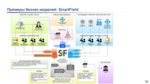 примеры бизнес-моделей smartfield