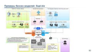 примеры бизнес-моделей supl.biz