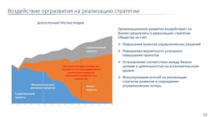 организационное развитие влияние на стратегию