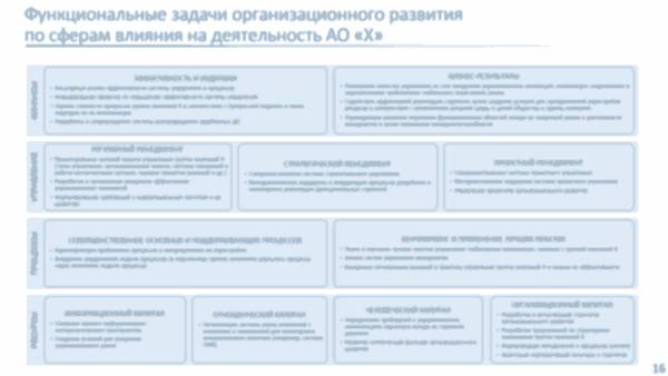 организационное развитие функциональные области и задачи